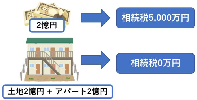 アパート2憶円相続税