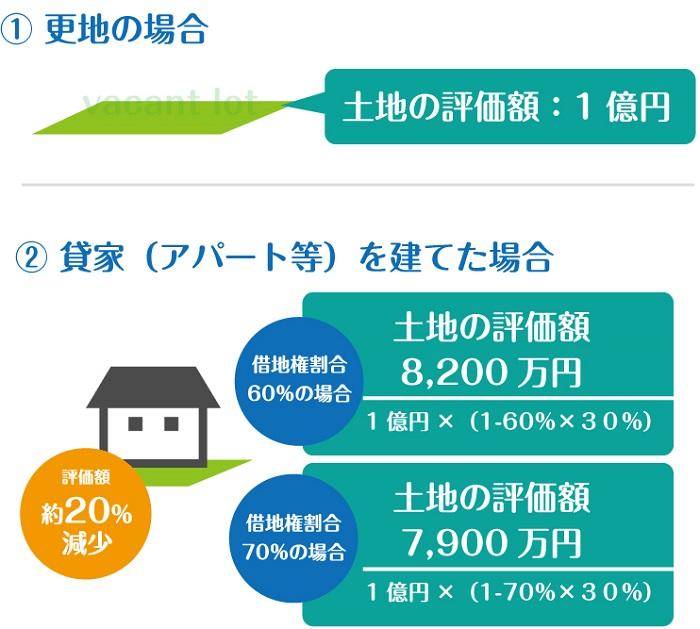 アパート経営相続税対策評価額