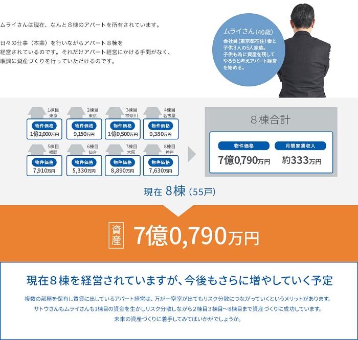 アパート経営自己資金100万円