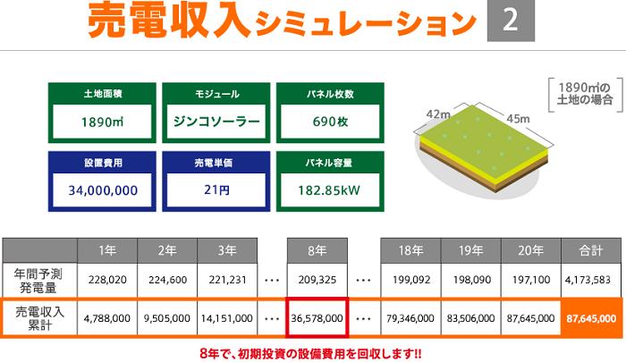 太陽光発電土地活用売電収入シミュレーション