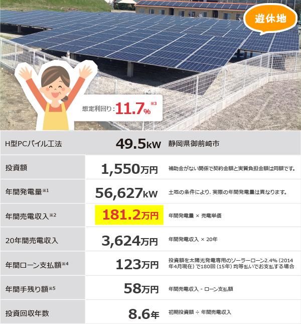 遊休地の太陽光発電による土地活用