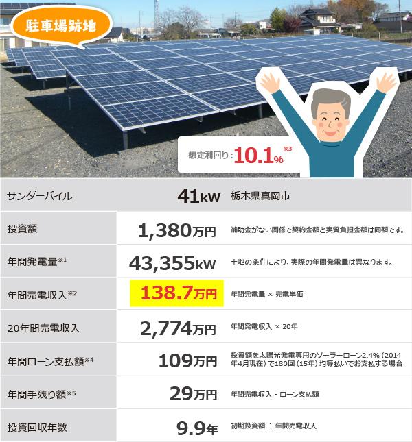 駐車場跡地の太陽光発電による土地活用