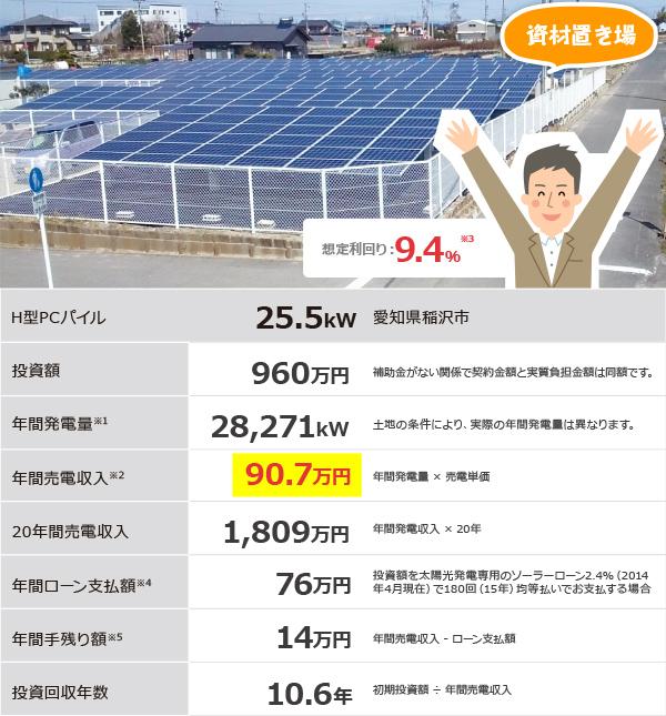 資材置き場太陽光発電土地活用