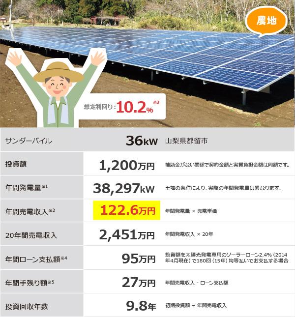 農地を太陽光発電に土地活用