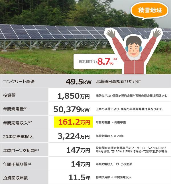 積雪地の太陽光発電による土地活用