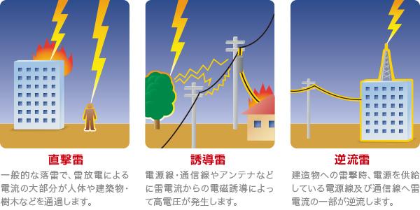 太陽光発電落雷